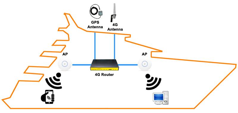 4g block diagram advancedata networkadvancedata network. Black Bedroom Furniture Sets. Home Design Ideas