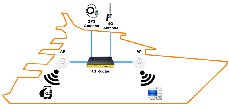 Marine Use 4g Router